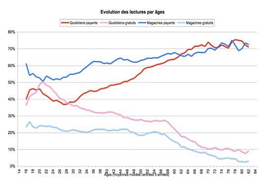 Evolution par âges