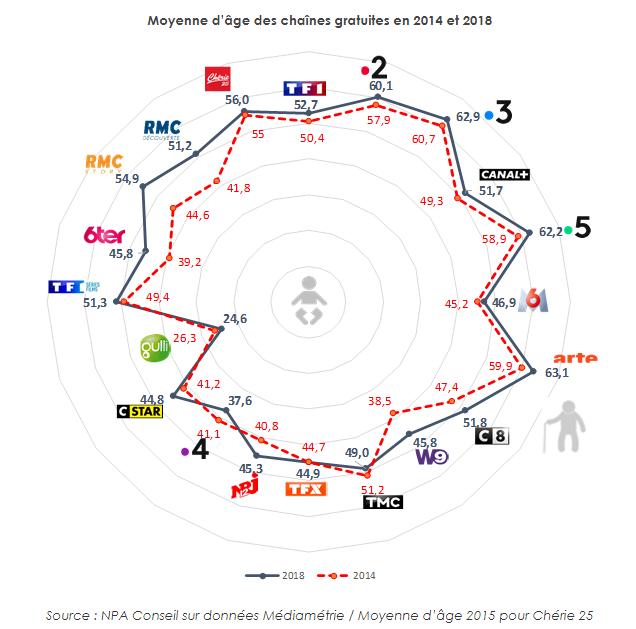Tv média sénior