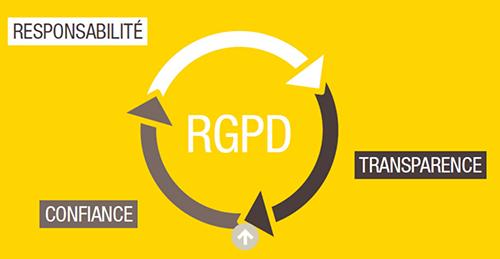 RGPD et DPO